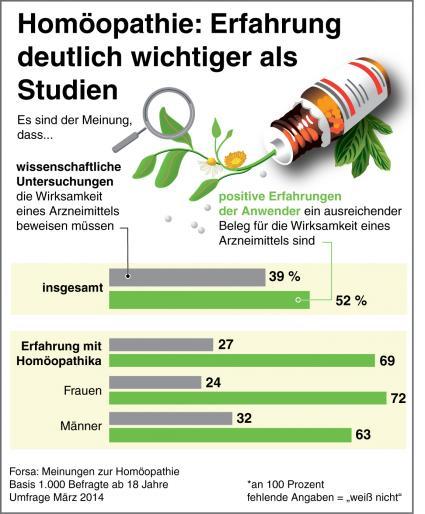 """Homöopathie: Stellenwert Erfahrung versus Studien.Bild: """"obs/Deutsche Homöopathie-Union (DHU)"""""""