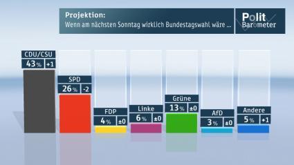 """Projektion: Wenn am nächsten Sonntag Bundestagswahl wäre... Bild: """"obs/ZDF"""""""