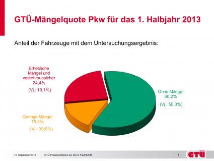"""GTÜ-Mängelquote Pkw (1. Halbjahr 2013) Grafik: """"obs/GTÜ Gesellschaft für Technische Überwachung GmbH"""""""