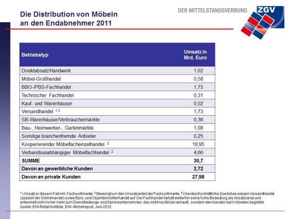 """Bild: """"Die Distribution von Möbeln an den Endabnehmer 2011"""", entnommen aus dem EHI-Möbelreport 2012, EHI Retail Institute im Auftrag von DER MITTELSTANDSVERBUND — ZGV, 2012."""