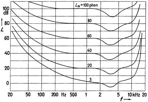 Grafik über die hörfläche mit den von menschen wahrnehmbaren