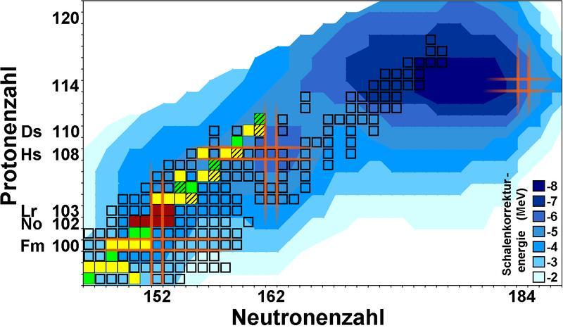 """Ausschnitt der Nuklidkarte (Neutron-Proton-Kombinationen) im Bereich der schwersten Elemente. Diese """"Landkarte"""" zeigt die bisher bekannten Isotope der schwersten Elemente als Kästchen. Blau: Theoretische Vorhersage der durch Schaleneffekte erhöhten Bindungsenergie. Rot: Gemessene Lawrencium- und Nobeliumisotope. Grün / gelb: Nuklide, deren Masse durch die Messergebnisse besser bestimmt wird. Orange: Lage gefüllter Schalen. Quelle: Bild: Science/AAAS (idw)"""
