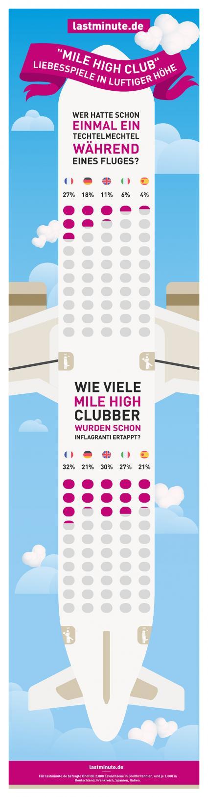 """Mile High Club"": Infografik. Bild: ""obs/lastminute.de"""