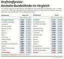 """Kraftstoffpreise im Bundesländervergleich / Bild: """"obs/ADAC/ADAC-Grafik"""""""