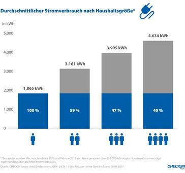 """Quelle: CHECK24 (www.check24.de/strom/; 089 - 24 24 11 66); Angaben ohne Gewähr, Stand: 08.03.2017. Bild: """"obs/CHECK24 Vergleichsportal GmbH/CHECK24.de"""""""