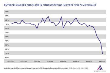 """Prozentuale Veränderung der Besucherzahlen im Vergleich zum Vorjahr. (Basis: 1.878 Fitnessstudios in Deutschland)  Bild: """"obs/Sport Alliance GmbH"""""""