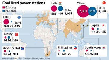 Während Politiker den Ausstieg aus der Kohlekraft planen, werden weltweit tausende neue gebaut. Weiterhin wird jedes stillgelegte Kohlekraftwerk Deutschlands ins Ausland exportiert und dort wieder in Betrieb genommen. Wo liegt der Sinn darin?