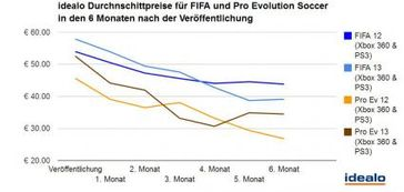 "FIFA vs. Pro Evolution Soccer im Kostenvergleich. Bild: ""obs/Idealo Internet GmbH"""
