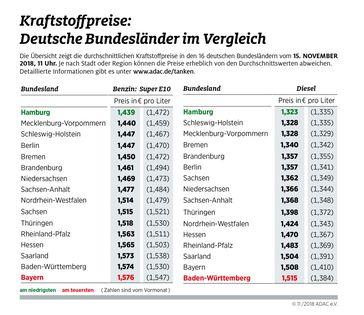 "Kraftstoffpreise im Bundesländervergleich. Bild: ""obs/ADAC/ADAC e.V."""