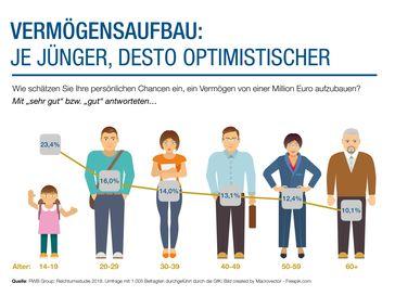 """Reichtumsstudie: Junge sind beim Vermögensaufbau optimistischer / Junge Generationen sind beim Vermögensaufbau optimistischer als ältere Bild: """"obs/RWB Group AG/RWB Group/Bild: Macrovector"""""""