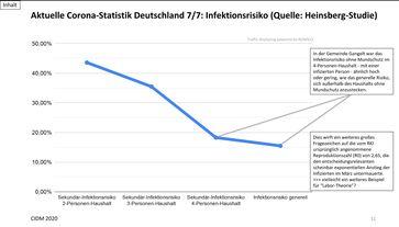 Die Heinsberg-Studie zeigt: Das Infektionsrisiko mit Corona ist sehr, sehr gering mit gerade einmal knapp 16%