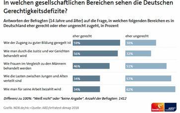 Bild: Screenshot NDR Internetseite / NDR.de/nk ARD/Infratest dimap 2018