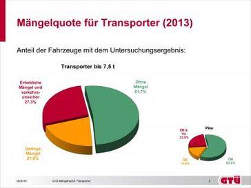 """Mängelquote für Transporter (2013): Anteil der Fahrzeuge bis 7,5 t zGM. Bild: """"obs/Grafik: Kröner/GTÜ"""""""
