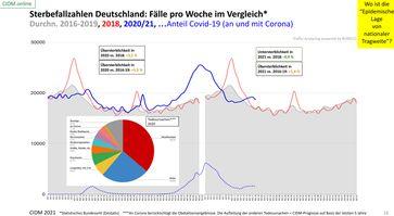 Sterbefallzahlen Deutschland bis Anfang Mai 2021 im Vergleich: Keine ungewöhnliche Entwicklung zu erkennen. Stand 09.05.2021