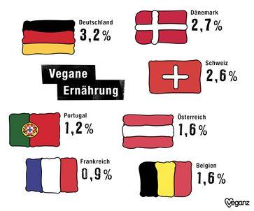"""Fleischesser gehören der Vergangenheit an - Veganz stellt zum Weltvegantag europäischen Ernährungsreport vor / Weiterer Text über ots und www.presseportal.de/nr/137749 / Die Verwendung dieses Bildes ist für redaktionelle Zwecke honorarfrei. Veröffentlichung bitte unter Quellenangabe: """"obs/Veganz Group AG"""""""