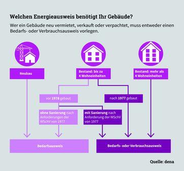 """Bild: """"obs/Deutsche Energie-Agentur GmbH (dena)/Deutsche Energie-Agentur (dena)"""""""