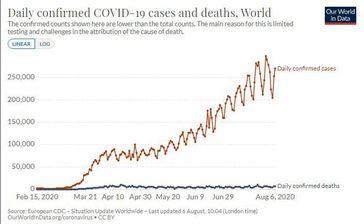 Diese Grafik der WHO zeigt deutlich, wie lächerlich die Behauptungen einer Pandemie sind.