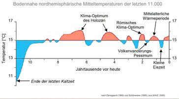 Klimaerwärmungen und Abkühlungen gab es schon immer, ganz ohne die Einwirkung eines Menschen (Symbolbild)