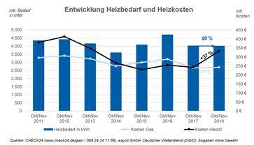 """Quelle: CHECK24 (www.check24.de/gas/) Bild: """"obs/CHECK24 GmbH"""""""