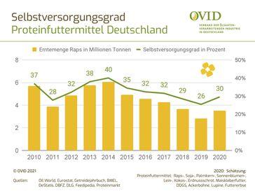 Selbstversorgung mit Proteinfutter in Deutschland  Bild: OVID Verband Fotograf: OVID Verband