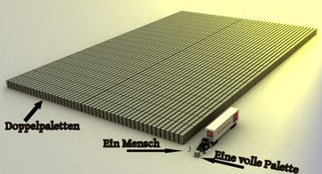 Größenvergleich: Das sind 1 Billion (=1.000 Milliarden) Euro in 100 Euro Scheinen. Zu sehen sind doppel Europaletten voll mit 100 Euro Scheinen.