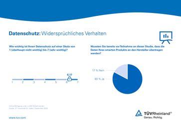 """Studie TÜV Rheinland und St. Gallen Bild: """"obs/TÜV Rheinland AG"""""""
