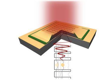 Schematische Darstellung des Metamaterial Detektors. Durch das Metamaterial wird das einfallende Ter Quelle: TU Wien (idw)