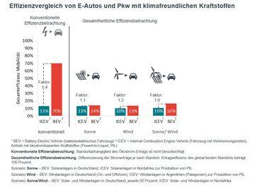 """Effizienz-Vergleich: batterieelektrische Antriebe und strombasierte Kraftstoffe auf einer Höhe/ Bild: """"obs/Mineralölwirtschaftsverband e.V./MWV"""""""