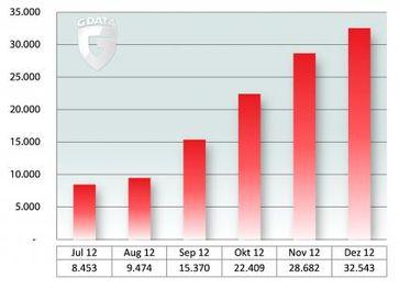 """Durchschnittlich alle zwei Minuten ein neuer Android-Schädling - Anzahl neuer Android-Schädlinge im zweiten Halbjahr 2012. Bild: """"obs/G Data Software AG"""""""