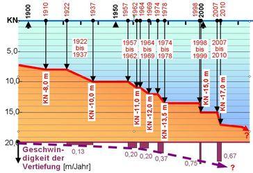 Grafische Darstellung der Elbvertiefungen im 20. Jahrhundert