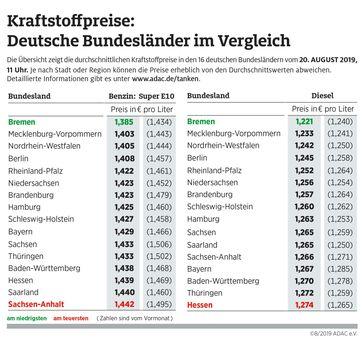 """Kraftstoffpreise im Bundesländervergleich. Bild: """"obs/ADAC e.V."""""""