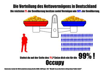 Dank Schuldgeldsystem und Zinseszins: In Deutschland besitzen 1 Prozent der Bevölkerung mittlerweile etwa genauso viel Geldvermögen wie 90 Prozent zusammen. Die Tendenz geht auf 1% wird 100% allen Vermögens besitzen.