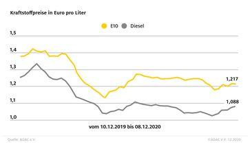"""Kraftstoffpreise im Wochenvergleich  Bild: """"obs/ADAC-Grafik"""""""