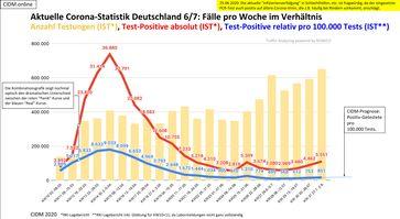 Aktuelle Corona-Statistik Deutschland: Fälle pro Woche im Verhältnis zur Anzahl der Tests, Stand 02.08.2020