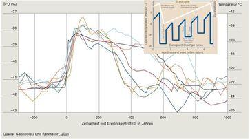 Die Abbildung 2 zeigt den typischen Temperaturverlauf einiger DO-Ereignisse. Sie beginnen mit einer abrupten Erwärmungsphase, halten ihre Temperatur, um anschließend wieder rapide zu fallen. Grafik: EIKE