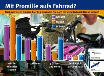 "Bild: ""obs/Deutscher Verkehrssicherheitsrat e.V."""