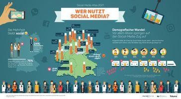 Social-Media-Nutzung 2021:  Bild: Faktenkontor Fotograf: Faktenkontor