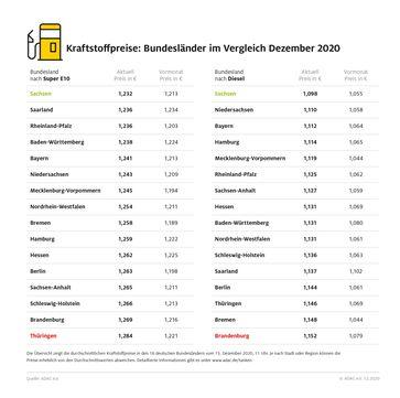 """Kraftstoffpreise in Deutschland Bild: """"obs/ADAC/ADAC-Grafik"""""""