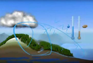 Verkürzter und Normaler Wasserkreislauf - beim verkürzten fließt das Wasser auf dem schnellsten Weg über Entwässerung und Kanäle zurück ins Meer (Symbolbild)