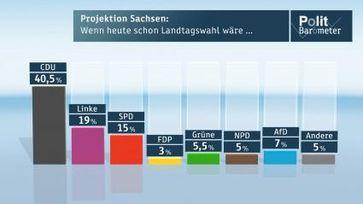 "Projektion Sachsen: Wenn heute schon Landtagswahl wäre ... Bild: ""obs/ZDF/ZDF/ Forschungsgruppe Wahlen"""