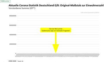 """Hier ist die """"Epidemische Lage von nationaler Tragweite"""" zu sehen: Zahl der """"COIVD-19 Toten"""" im Verhältnis zur Bevölkerungszahl, Stand 02.10.2020"""