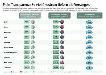 Der Ökostrom-Anteil im Strommix deutscher Versorger ist meist deutlich geringer als offiziell angegeben. Bild: LichtBlick SE Fotograf: LichtBlick SE