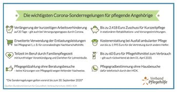 """Corona Sonderregelungen in der Pflege.  Bild: """"obs/VP Verband Pflegehilfe Gesellschaft mit beschränkter Haftung"""""""
