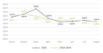 """Krankenstand der AOK-versicherten Beschäftigten im Monatsverlauf vom 1. Januar bis zum 31. August 2020 im Vergleich zu den Durchschnittszahlen für die Jahre 2010 bis 2019.  Bild: """"obs/Wissenschaftliches Institut der AOK"""""""