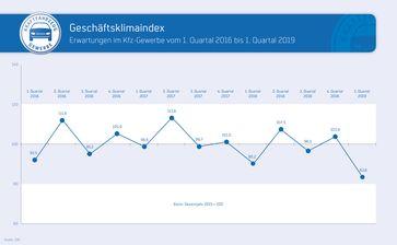 """Geschäftsklimaindex Kfz-Gewerbe, Zeitreihe Erwartungen bis 1. Quartal 2019. Bild: """"obs/Zentralverband Deutsches Kraftfahrzeuggewerbe/ProMotor"""""""