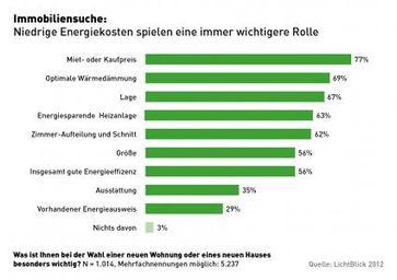 Eine repräsentative Umfrage von LichtBlick zeigt, welche Kriterien den Deutschen bei der Auswahl einer Immobilie besonders wichtig sind.