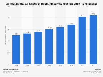 Statistik 1 - Quelle: statista.de