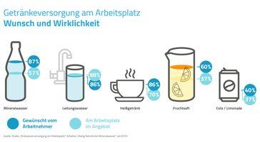 """Bild: """"obs/Dialog Natürliches Mineralwasser"""""""