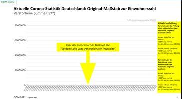 Sterbefallzahlen Deutschland bis 21.05.2021: Keine ungewöhnliche Entwicklung zu erkennen.