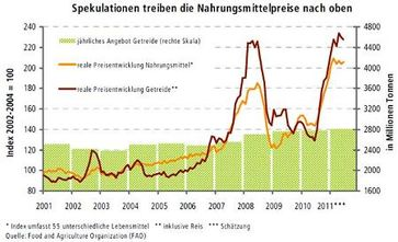 Angebot und Preisentwicklung von Getreide. Bild: FAO